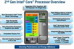 The Sandy Bridge Review  Intel Core I7