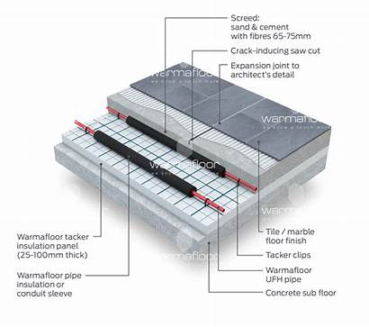 Expansion Floor Joints Concrete Movement Screed Structural