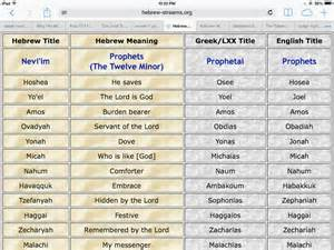 12 Minor Prophets of the Old Testament