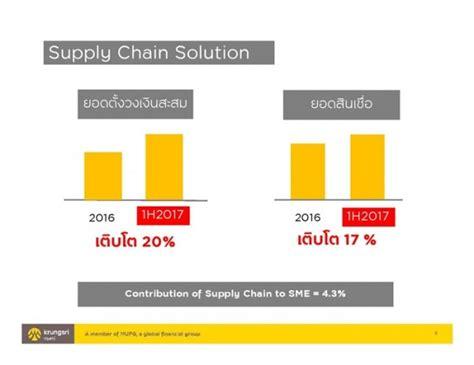 กรุงศรี เผยสินเชื่อธุรกิจ SME ครึ่งปีแรกโต 7.6% ตั้งเป้า ...