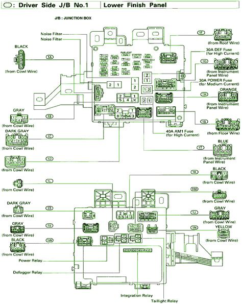 Toyota Sienna Central Junction Fuse Box Diagram
