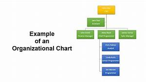 How To Create Organizational Chart In Powerpoint