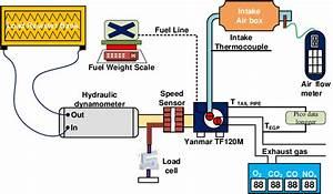 Schematic Diagram Of Single Cylinder Diesel Engine