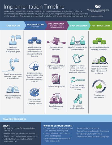 enrollment implementation worksite communications