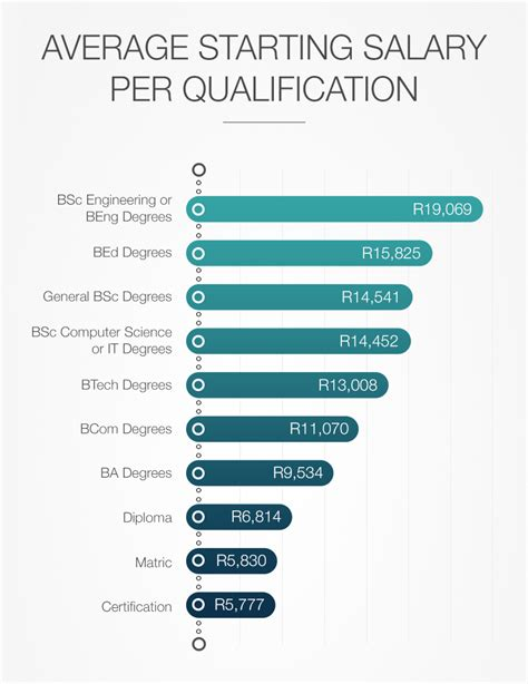 How To Mention Current Salary And Expected Salary In Resume by Sa Degrees With The Highest Starting Salaries
