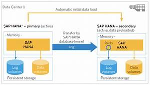 Sap Hana Disaster Recovery System Replication