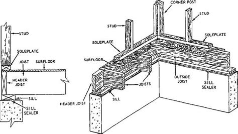 floor joist header definition building construction finishing