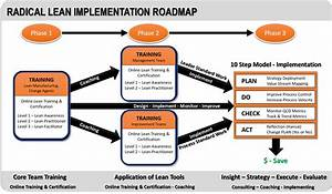 Lean Transfromation Online Training by Radical ...
