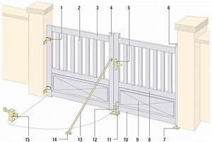 Fixation Portail Battant : comment choisir entre un portail battant et un portail ~ Premium-room.com Idées de Décoration