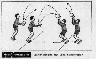 Gerak dasar non lokomotor dalam olahraga bola voli. Cara Melakukan Passing Atas Dalam Bola Voli