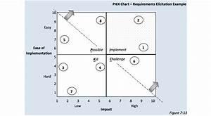 Learn Lean Six Sigma  Part 2