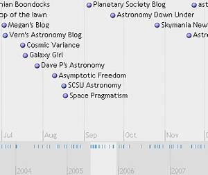 History of Astronomy Timeline Project (page 3) - Pics ...