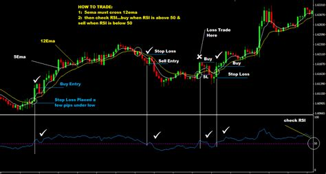 currency trading strategies 21 rsi with 5ema and 12 ema forex trading strategy