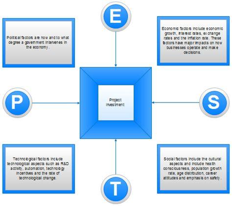 pest chart pest chart software
