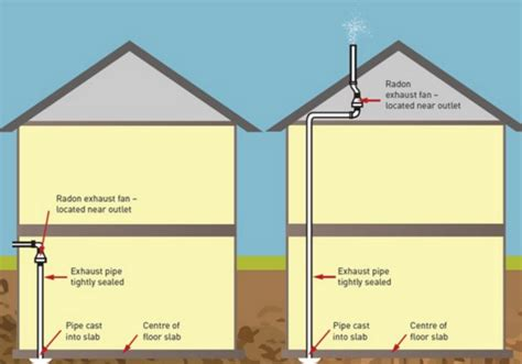 How To Fix Your Home With High Radon Level