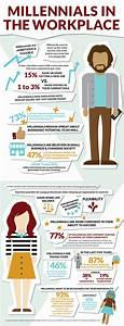 Visual Breakdown: Millennials in the Workplace » Greater ...