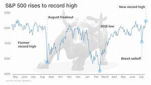 Russell 1000 Chart Stocks Zoom To 1st Record High In Over A Year