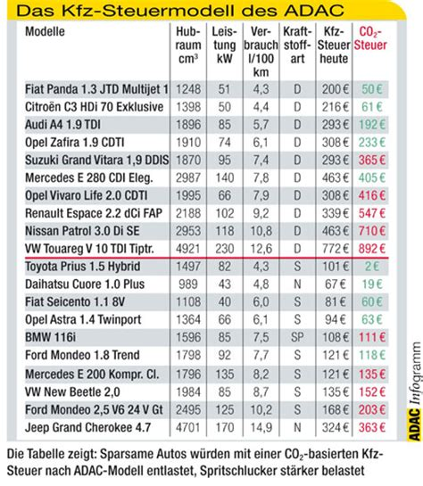 steuer kfz diesel kfz steuermodell belohnt niedrigen co2 aussto 223