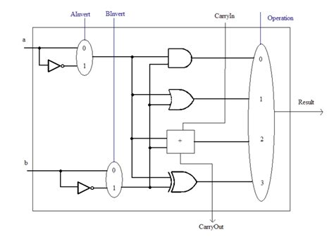 Logic Diagram Of 1 Bit Alu by Vhdl Creating A 16 Bit Alu From 16 1 Bit Alus