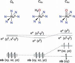 Mononuclear Ruthenium Polypyridine Complexes That Catalyze