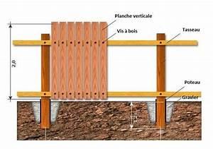 Comment Faire Une Cloture Pas Cher : cloture en bois grillage chromeleon ~ Melissatoandfro.com Idées de Décoration