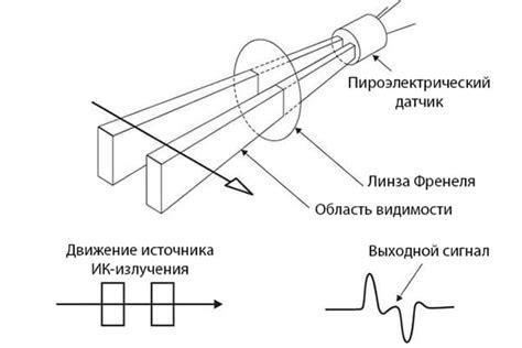 Принцип работы датчика движения для освещения и включения света — инфракрасные микроволновые и другие