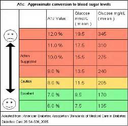 A1C Chart Hemoglobin Blood Glucose