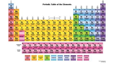 periodic table colored color periodic chart
