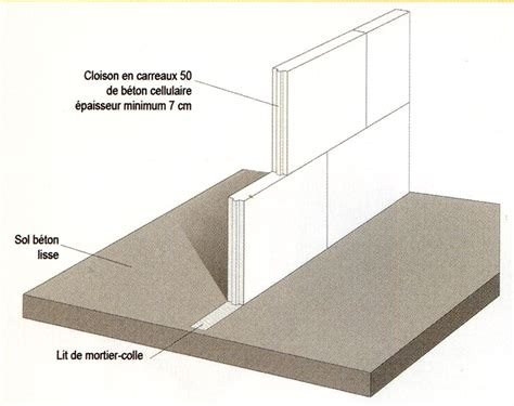 poser du carrelage sur beton cellulaire