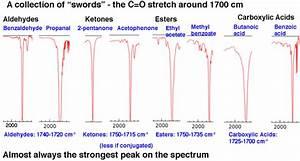 Ir Spectrum Chart Functional Groups Ir Spectroscopy Table Ester Brokeasshome Com