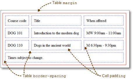Html Table Margin by The History Of Css Table Cell Padding Margin Css Table