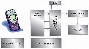 Motor Control Circuit Design Motor