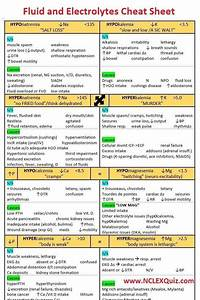 Iv Fluids Nursing Mnemonics Cheat Sheets Fluid And