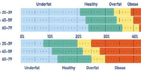body fat percentage chart  muscle mass chart bmi bone mass  pinterest charts