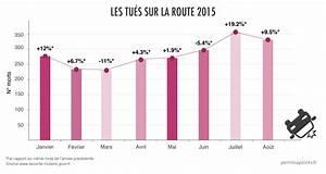 Nombre De Mort Sur La Route : nouvelle hausse de la mortalit routi re en ao t 2015 ~ Medecine-chirurgie-esthetiques.com Avis de Voitures