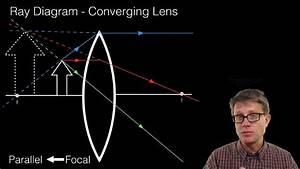 Ray Diagrams - Lenses