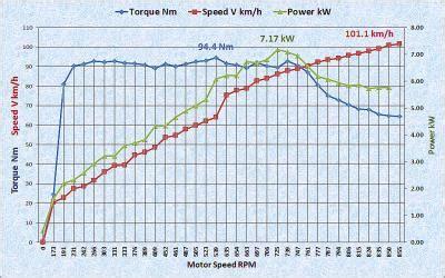 Перемотка электродвигателей по методу Славянка — правильная перемотка электродвигателя на Славянку