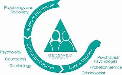 Sociology Psychology Access Diploma He