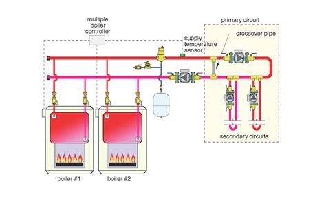 primary concern   multiboiler system
