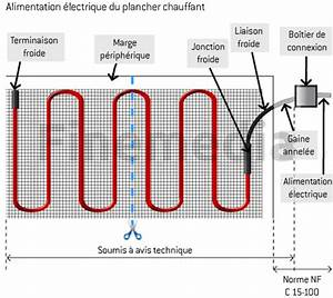 Sol Chauffant Électrique : cable chauffant tout sur l installation d un plancher chauffant ~ Melissatoandfro.com Idées de Décoration