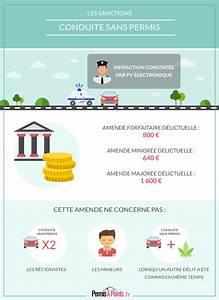 Conduire Sans Permis : conduire sans permis permis points ~ Medecine-chirurgie-esthetiques.com Avis de Voitures