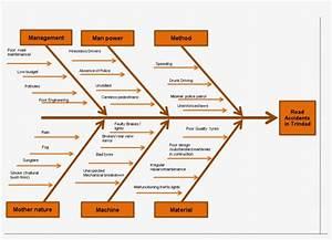 Fishbone Diagram - Fishbone Diagram For Traffic Congestion - 892x602 Png Download