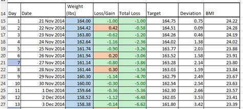 pin  weight loss progress report