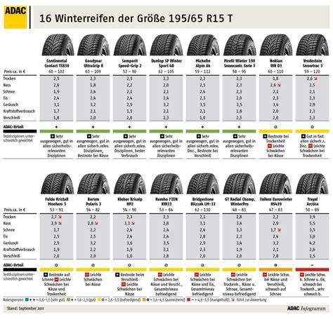 winterreifen 175 65 r15 winterreifen 2011 im test automobil