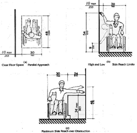 Ada Mirror Height by Fig 6 Side Reach