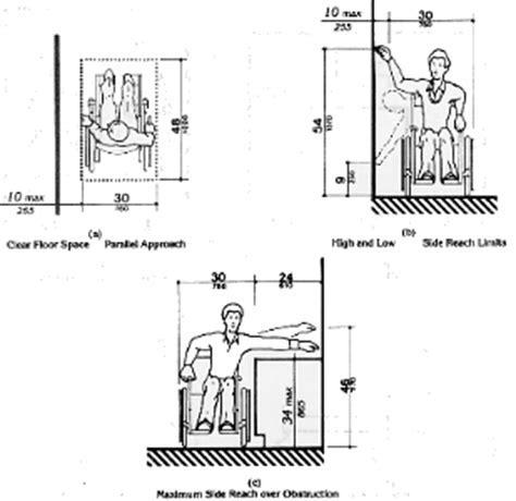 Fig. 6 Side Reach