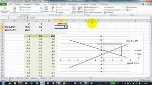 Schnittpunkte Von Funktionen Berechnen : excel solver teil 4 beispiel schnittpunkt zweier geraden youtube ~ Themetempest.com Abrechnung
