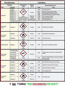 ghs classification of labeling based upon the standards With ghs hazard classification