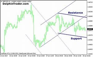 automated trend line metatrader 4 indicator Quotes