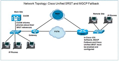 How Implement Cisco Unified Srst Mgcp Fallback